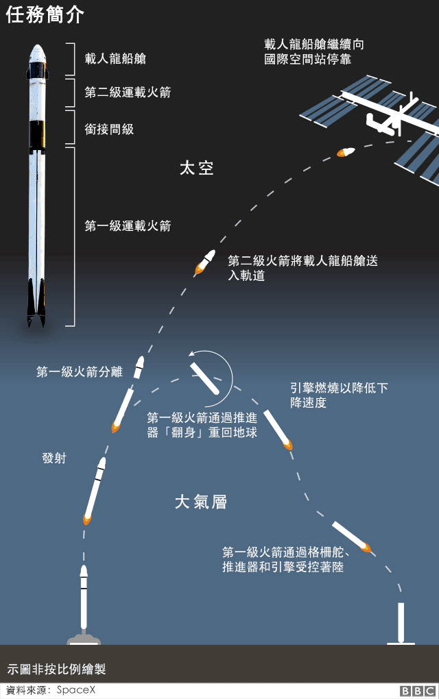 112479200_space_x_dragon_mission_profile_inf640-2x_chinese-nc.png